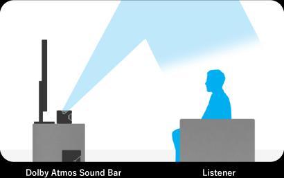 Dolby Atmos × ビデオマーケット