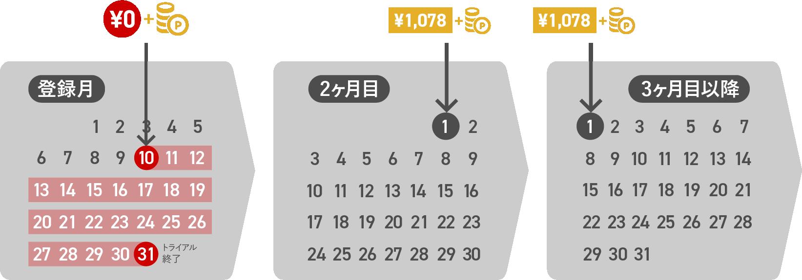料金とポイントカレンダー